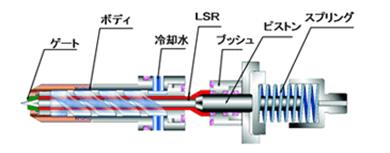 フィーサ社 コールドランナーシステム