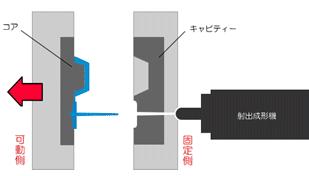熱可塑性射出成形 モールド成形 イラスト